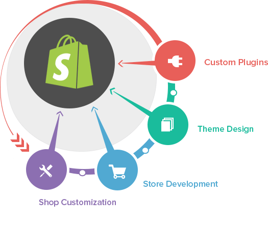 Shopify Web Development Company